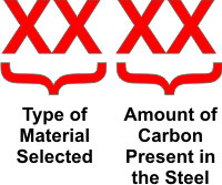 AISI VS SE steel designation system