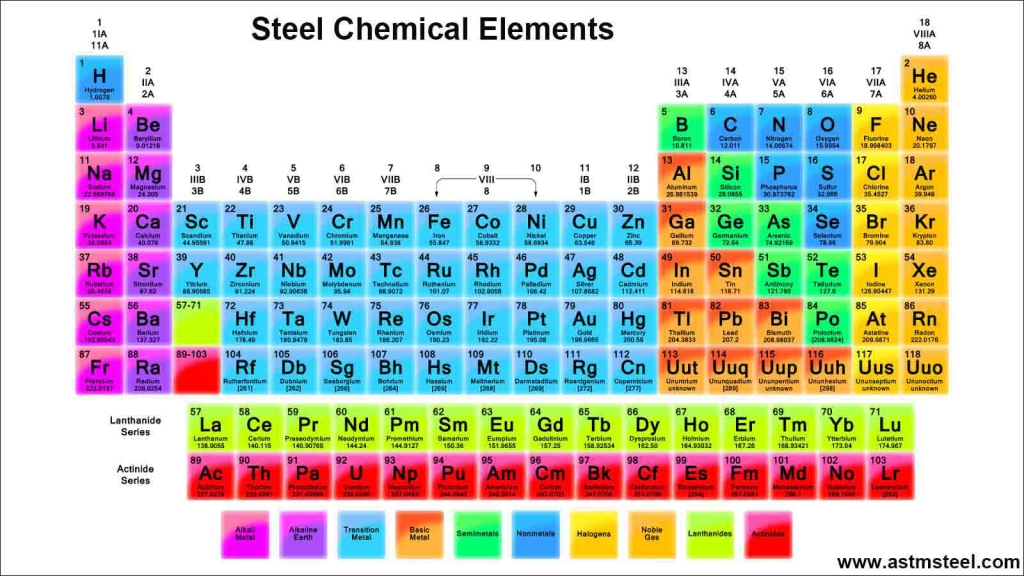 Steel chemical elements and effects on mechanical properties